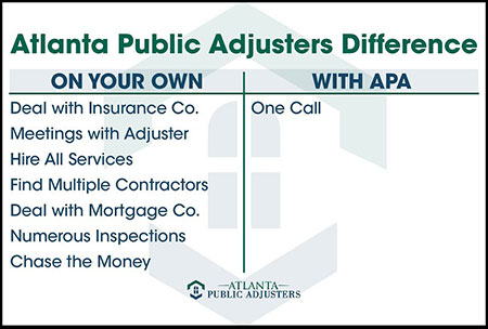 Compare Public Adjuster Services1