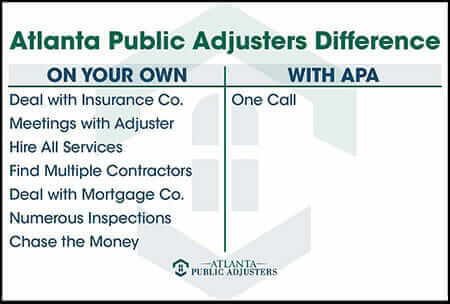 Compare-Public-Adjuster-Services1